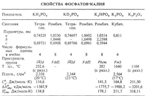winter калий фосфорнокислый химические свойства определитесь: